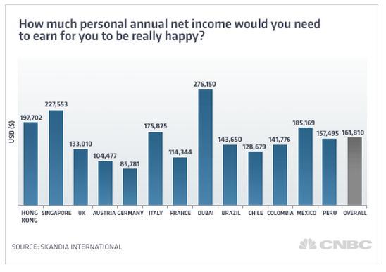 年収と幸福度の関係