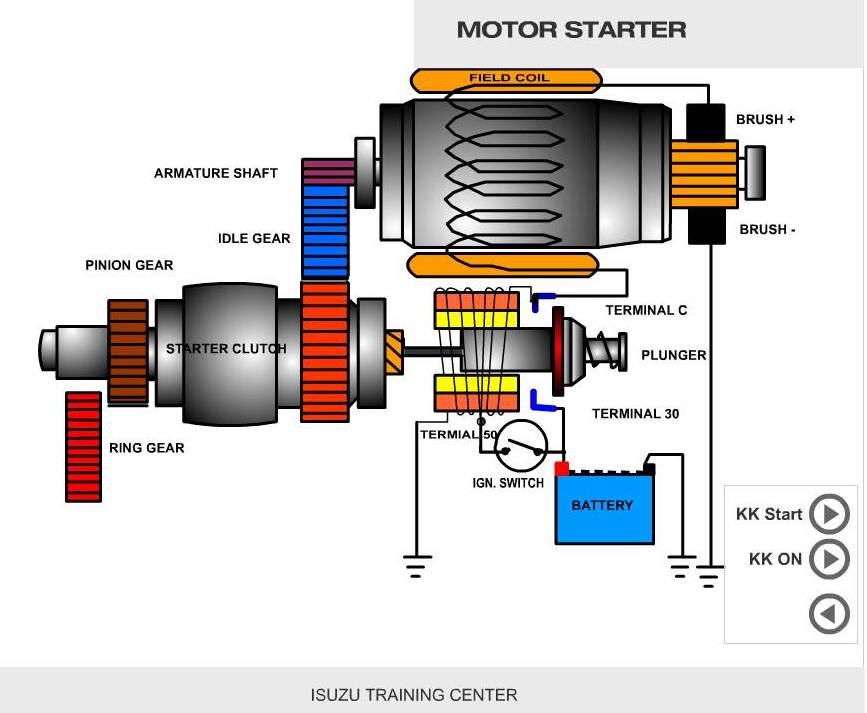 """ANIMASI] : """"Cara Kerja Motor Starter Konvensional"""""""