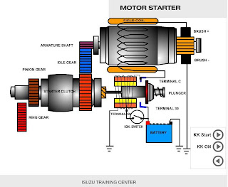 "ANIMASI] : ""Cara Kerja Motor Starter Konvensional"" 