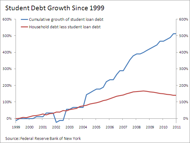 The chart above shows the percentage growth in student loan debt form ...