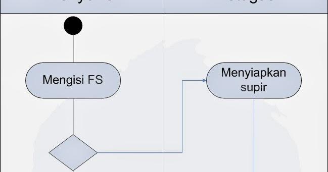 Activity diagram pada pt bendi car contoh perangkat studi ccuart Image collections