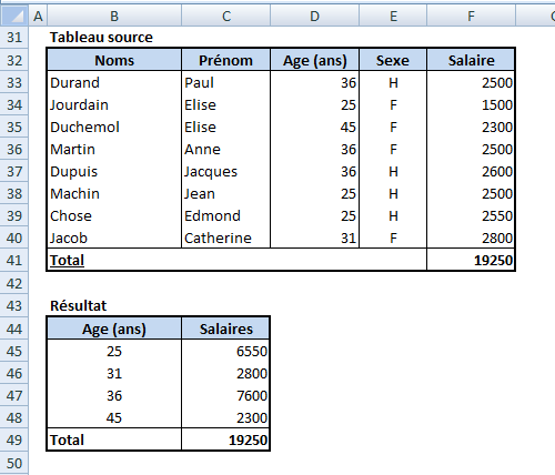 Excel-Tableau Somme-SI