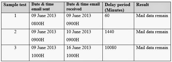 Delay Period Test Result