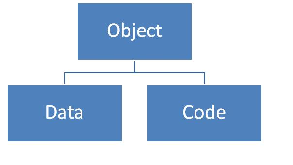 object oriented programming and unit Object-oriented programming is a key technology for modern computing this  unit bridges the gap between introductory programming and larger multi-person.