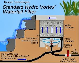 filter kolam koi dengan sistem vortex | akuarium ikan hias