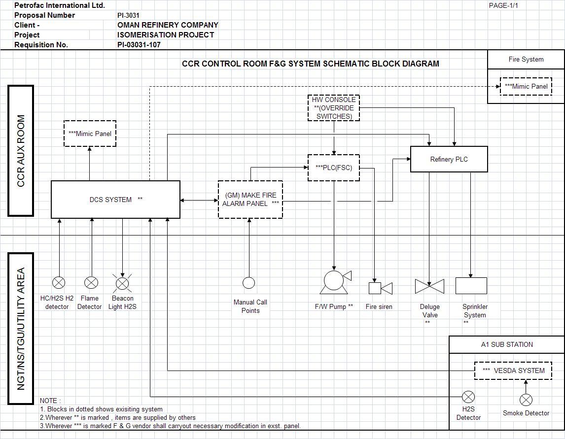 Control Systems Engineering Design Criteria Fg Block Diagram Schematic