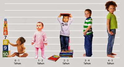 Laporan Pendahuluan Keluarga Dengan Gangguan Pertumbuhan Dan Perkembangan