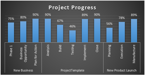 Multiple Project Status Report using MS Project 2013 Free – Project Progress Report