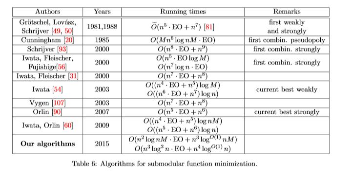 Optimization phd thesis