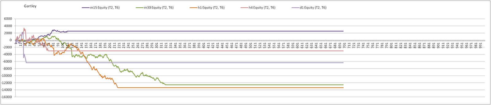 T1 t2 method forex