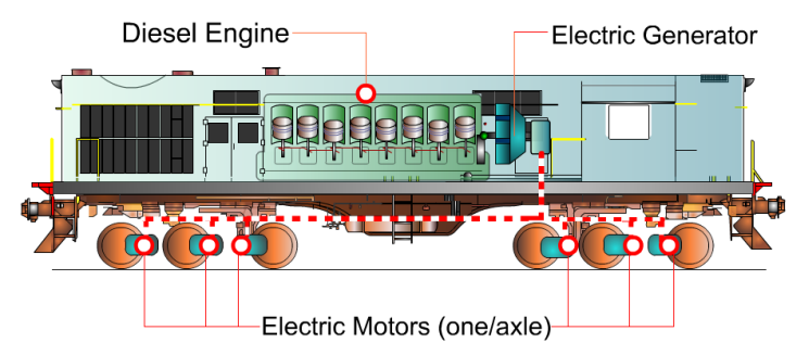 how diesel locomotives diesel trains work studyelectrical rh studyelectrical com diesel electric locomotive circuit diagram schematic diagram diesel electric locomotive