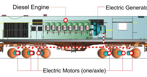 how diesel locomotives diesel trains work studyelectrical rh studyelectrical com Steam Locomotive Diagram locomotive engine diagram