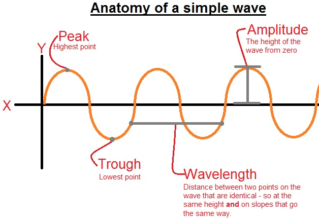 inverse relationship between frequency and wavelength problems