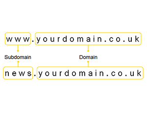Third Level Domain - AnekaHosting.com