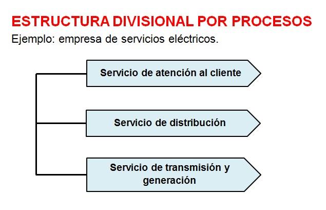 Estructura divisional por procesos-Estructura organizacional.