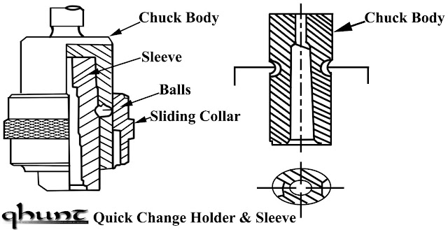 Quick Change Holder & Sleeve