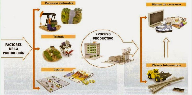 El proceso productivo econ mico ejemplos y ejercicios for Procesos de produccion de alimentos
