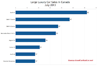 Canada large luxury SUV sales chart July 2013