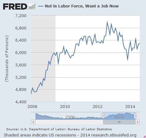 Not in Labor Force, Want Work Now