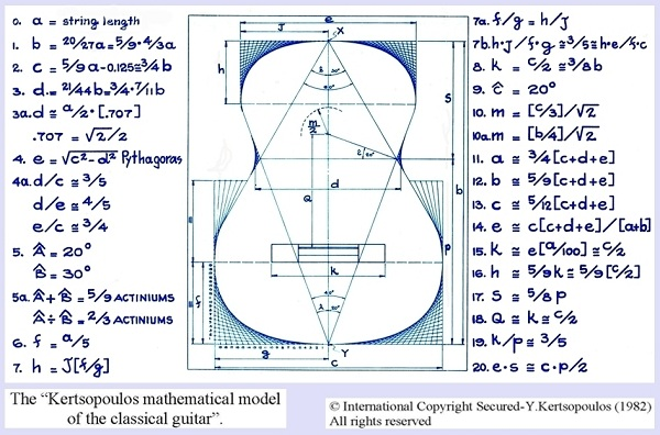 Kertsopoulos-The Mathematical Model of the Guitar