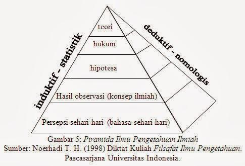 Piramida Ilmu Pengetahuan Ilmiah