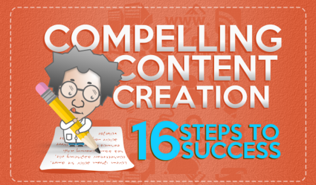 Complete guide Compelling content creation, Compelling content creation 16 steps to success