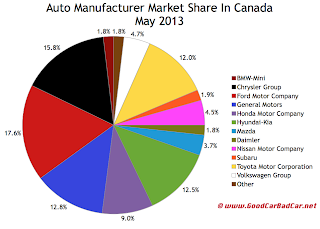 Canada auto brand market share chart May 2013