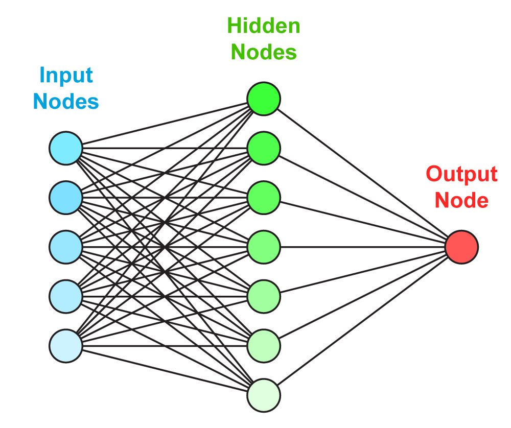 a study on neural networks 1 a study of activation functions for neural networks an undergraduate thesis in partial fulfillment of the honors program at university of arkansas.
