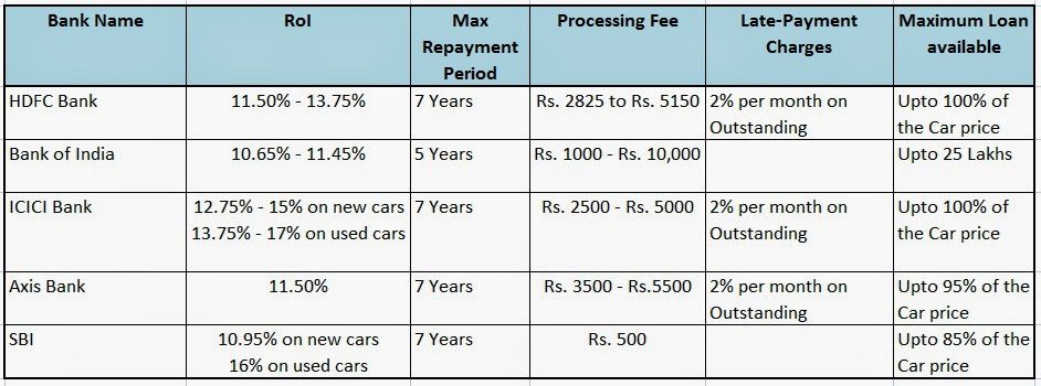 Current  Used Car Loan Rates