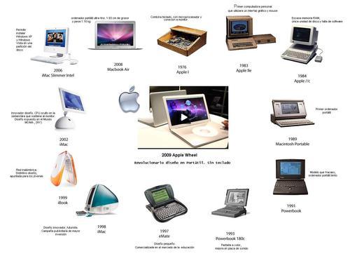 inventos tecnologicos atraves de la historia