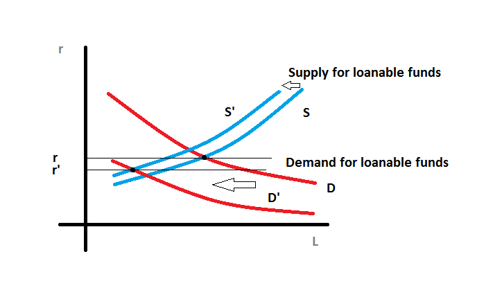 loanable funds market