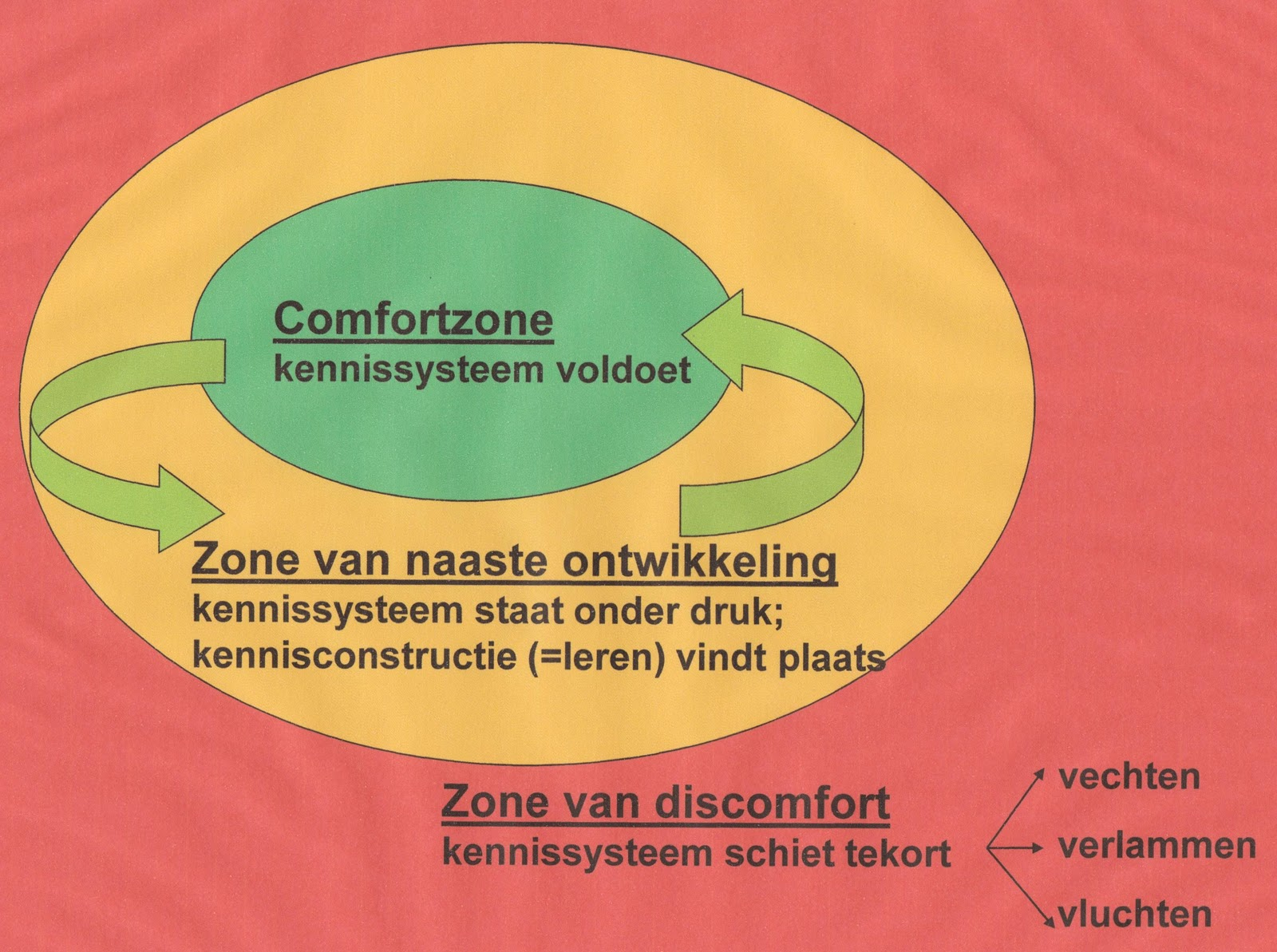 Zone Van Naaste Ontwikkeling Van Naaste Ontwikkeling
