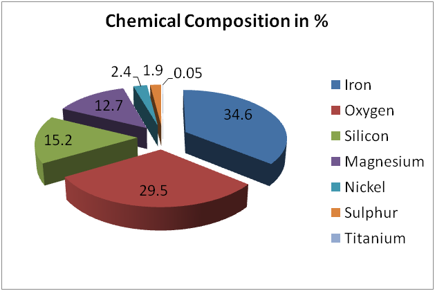 Plant Chemical Components : Chemical composition of earth science is life