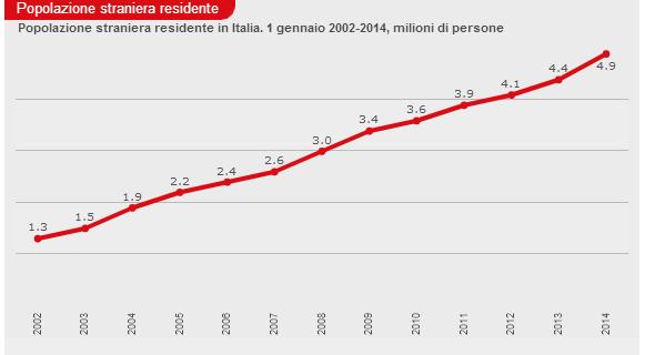 Perché in Italia c'é il razzismo