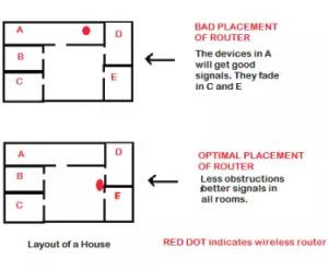 Avere miglior copertura del router wifi a casa