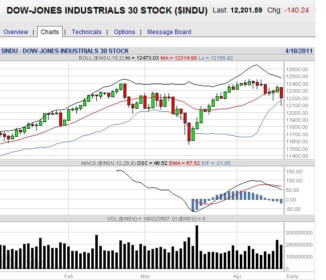 Djia Futures Bloomberg