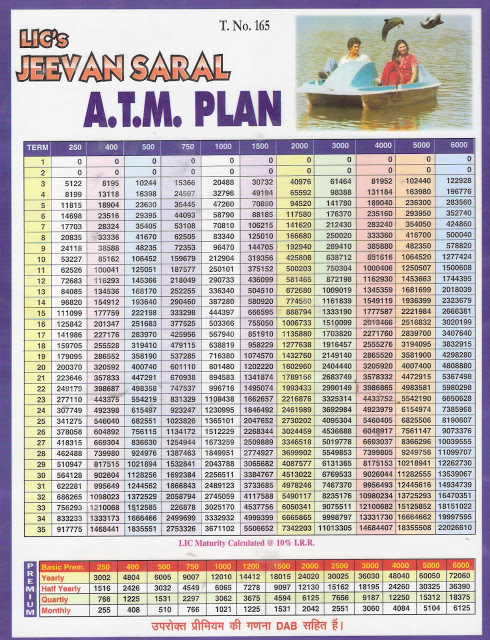 Jeevan anand maturity chart pdf