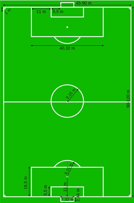 Dimensiones del campo de juego del Fútbol