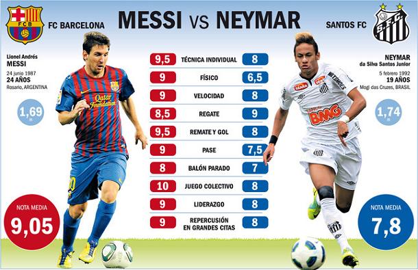 Neymar Messi  El Jugador Brasile  O Espera Con Muchas Ganas Al