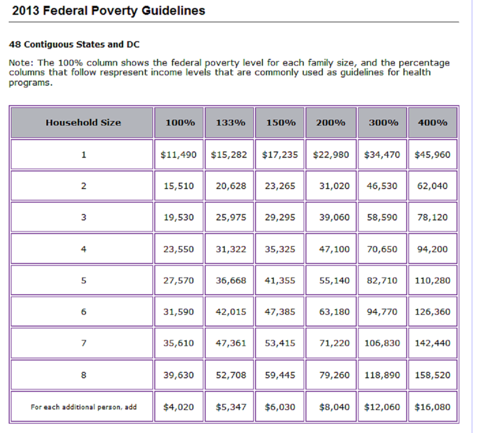 2013 Federal Poverty Guidelines, 48 Continuous States - Source: Tucson Citizen - http://tucsoncitizen.com/obamacare-news/2013/05/28/obamacare-help-and-the-federal-poverty-level/