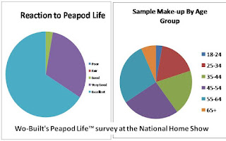 Wo-Built's Peapod Life™ Survey Charts at the National Home Show 2012