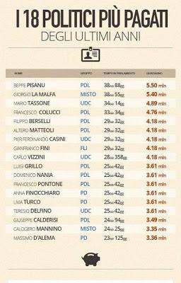 Blog di cipiri costi della politica 90 onorevoli in pi for Numero parlamentari italiani