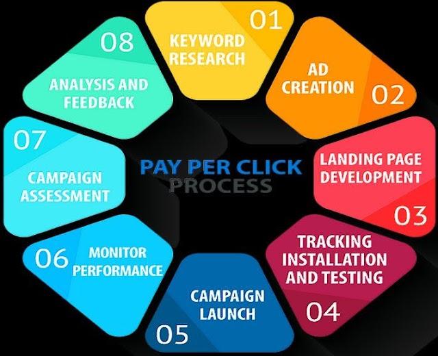 Pay per click processes