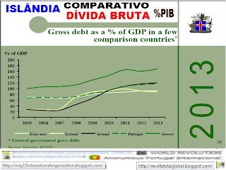 Portugal, Dados OCDE, OCDE, Noruega, Grécia, Alemanha, Islândia, Irlanda, EUA, Dinamarca, Finlândia Zona Euro, Comparativo de crescimento económico