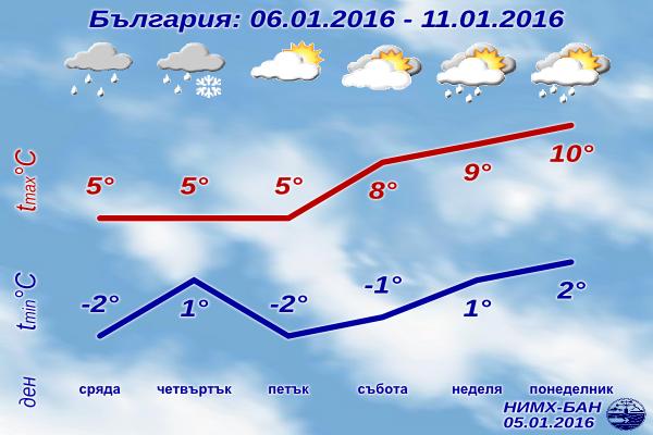 Седмична Прогноза за времето от 6 януари 2016 до 11 януари 2016