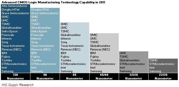 Advance-CMOS-Logic_Manufacturing-Capability-2011
