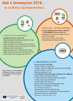 ΟΑΕΔ: Αποκλειστικά ηλεκτρονική παροχή υπηρεσιών από τις 4 Ιανουαρίου 2016