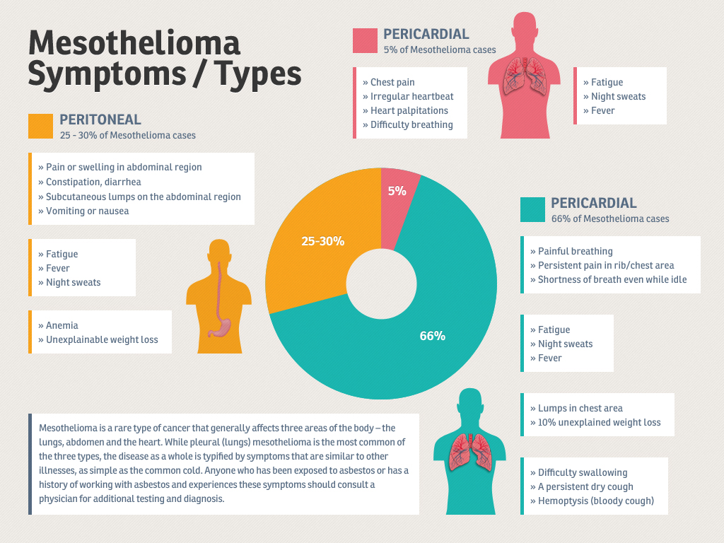 Mesothelioma Types and Symptoms