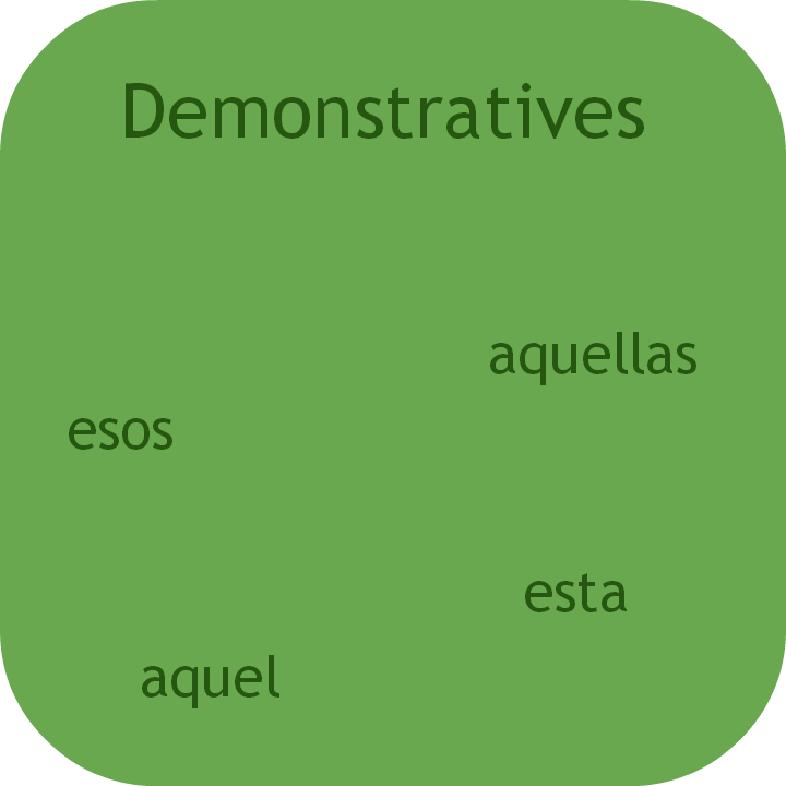 Learn easy Spanish demonstratives. Visit www.soeasyspanish.com