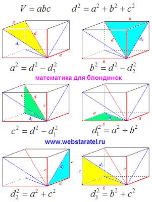 Диагонали прямоугольного параллелепипеда. Картинки и формулы ребер и диагоналей граней. Математика для блондинок.
